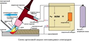 cварка аргоном – технология и оборудование для аргоновой сварки