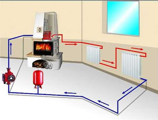 Насос на отопление: установка циркуляционного насоса в системе отопления