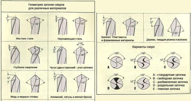 Как заточить сверло по металлу своими руками: видео, приспособления, советы