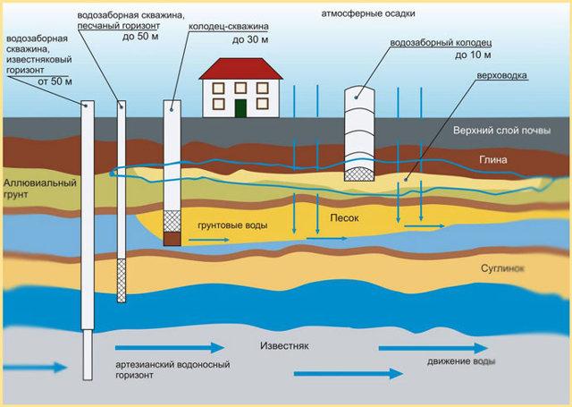 Глубинный насос для скважины: виды, особенности, правила выбора
