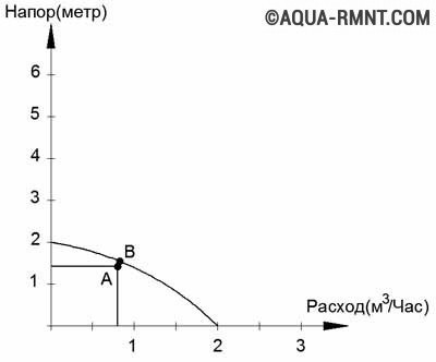 Расчет циркуляционного насоса для системы отопления: подбор по напору и расходу, формулы, примеры