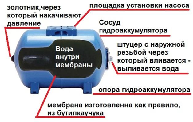 Насосная станция без гидроаккумулятора: принцип работы, автоматика, устройство