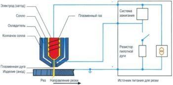 Плазменная резка металла – аппараты, технология, видео процесса