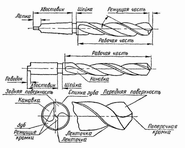 Пушечное сверло и сверла для глубокого сверления: виды, ГОСТ