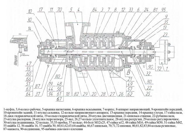 Многоступенчатый насос центробежный: конструкция, виды, плюсы и минусы