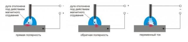 Электроды для сварки инвертором – как выбрать и какие лучше