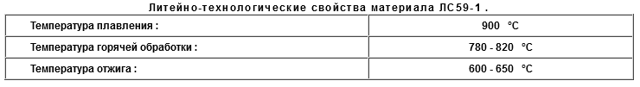 Латунь ЛС59-1: расшифровка, характеристики, состав, ГОСТ