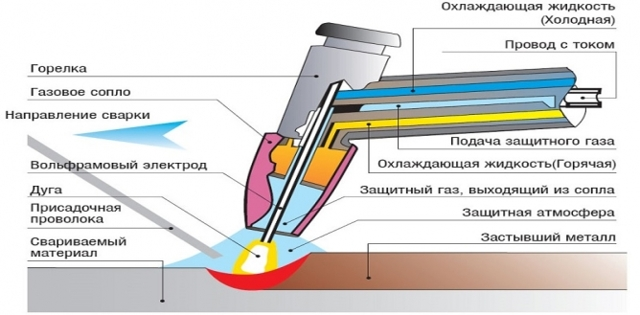 cварка алюминия аргоном: пошаговая инструкция для начинающих, видео