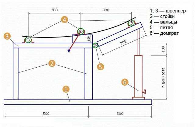 Трубогиб для профильной трубы своими руками – схема, чертежи, видео