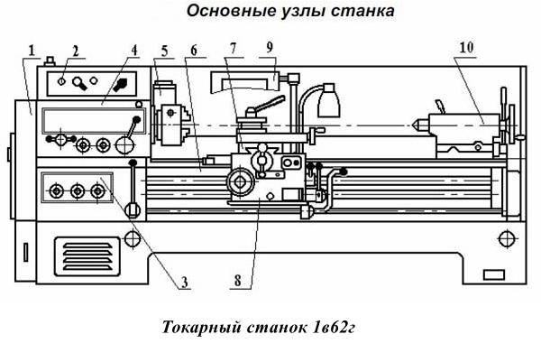 Токарный станок 1В62Г – технические характеристики, устройство