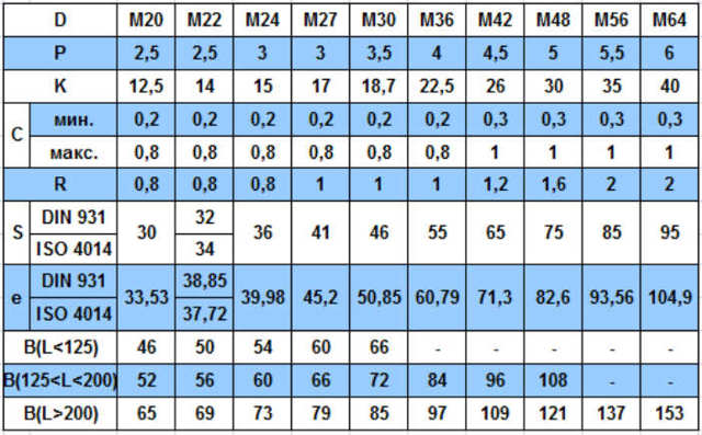 Класс прочности болтов - ГОСТ 7798-70, маркировка, виды, обозначение